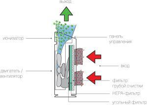 Схема очищения воздуха HEPA-фильтром и угольным фильтром