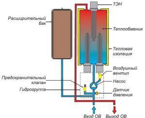 Электро нагреватель водяного отопления