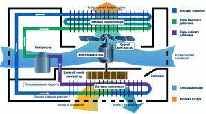 схема работы сплит-системы и компрессора в ней