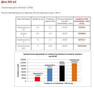 Сравнение стоимости отопления для различных видов энергоносителей