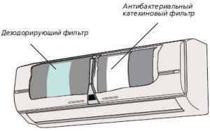 Расположение фильтров в кондиционере
