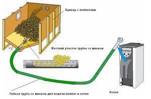 Схема работы пеллетного отопления