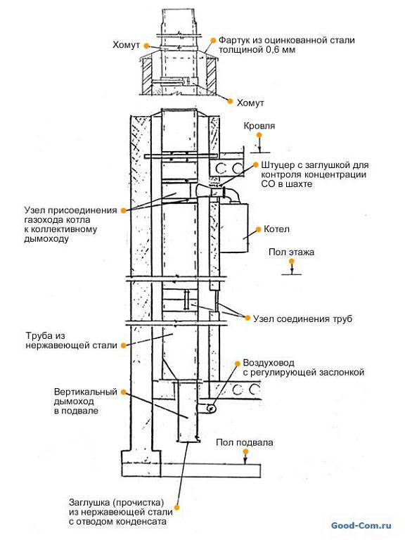 Монтаж дымохода газового котла в вентиляции стыковка дымоход