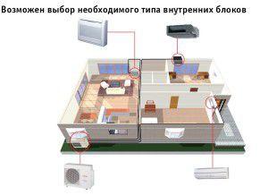 Схема полупромышленной мульти-сплит системы FUJITSU