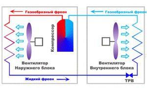 расположение компрессора в сплит-системе