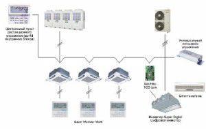 мультизональная система SMMS