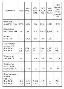Сравнение параметров воды и антифриза