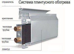 Простота конструкции радиатора для плинтусного водяного отопления делает его монтаж простым и понятным