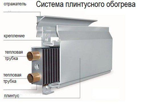 Теплообменник для плинтусного отопления купить симферополь 50L