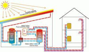 Коллекторная вакуумная система отопления