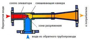 Конструкция элеваторного узла