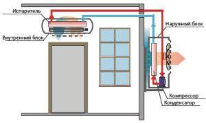 схема установки сплит-системы настенного типа