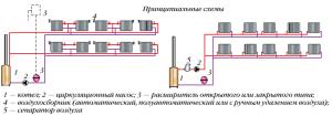 Схемы организации двухтрубной горизонтальной системы отопления