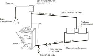 Гравитационная система отопления с открытым расширительным баком