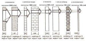 Значение теплопроводности и сопротивление теплопередачи для строительных материалов