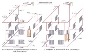 Виды однотрубного отопления с верхней разводкой