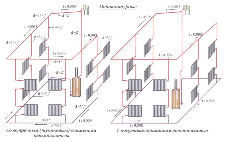 Схема разводки трубопровода системы отопления двухтрубная 613