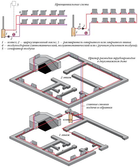 Горизонтальная однотрубная схема отопления фото 551