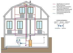 Схема подпитки открытой системы отопления