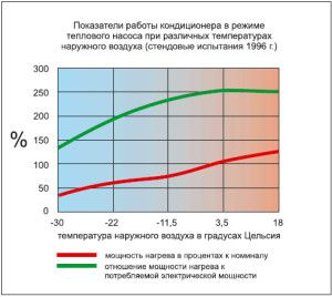 Обогрев кондиционером зимой: эффективность и КПД системы