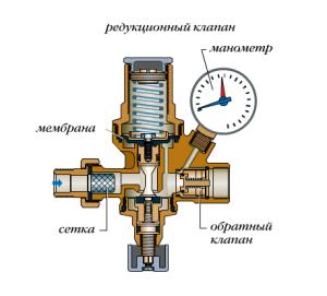 Конструкция редукционного клапана для подпитки отопления