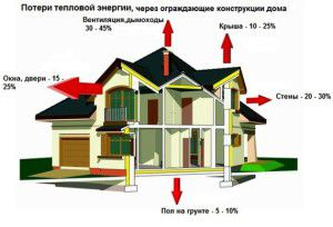 Тепловые потери в доме