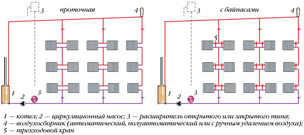 Проточная схема отопления и с
