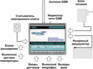 Пример компоновки GSM управления отоплением