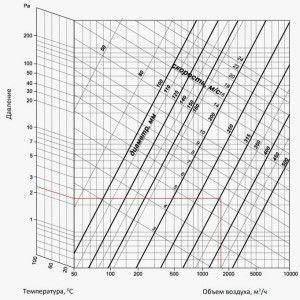 потери давления на 1 м длины круглого воздуховода