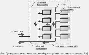 Типичная схема вертикального отопления