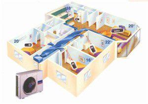 канальная система кондиционирования в многокомнатных квартирах