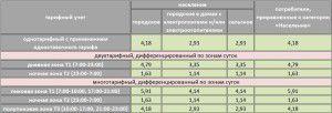 Тарифы на электроэнергию для г. Коломна