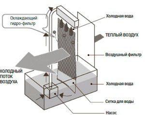устройство напольного кондиционера без воздуховода