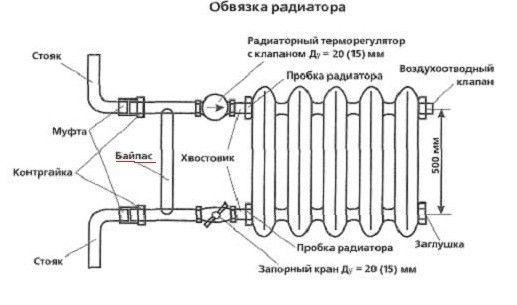 Проект на замену радиаторов отопления в квартире