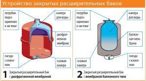 Виды закрытых расширительных баков для отопления
