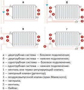 Схемы подключения трубчатых радиаторов