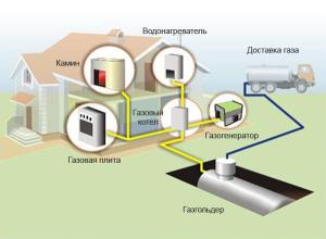 Схема автономного отопления с газгольдером