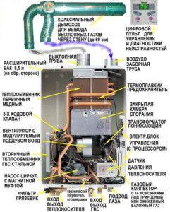 Конструкция газового проточного котла отопления