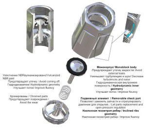 Конструкция пружинного обратного клапана