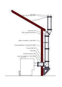дымоход от напольного газового котла