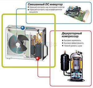 компрессор с инверторным управлением