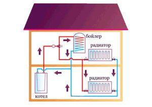 Общая схема работы автономного отопления