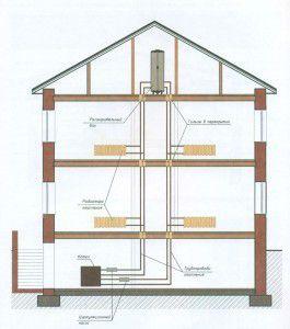 Пример вертикальной схемы отопления частного двухэтажного дома