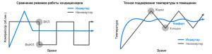сравнение работы инвертора и старт-стопного кондиционера
