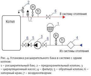 Расширительный бачок для отопления открытого типа
