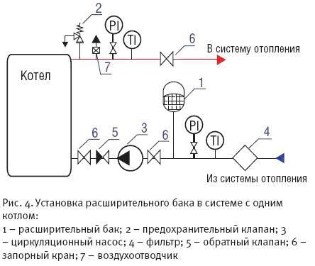 Схема подключения расширительного бачка в систему отопления