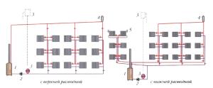 Виды двухтрубной вертикальной системы отопления