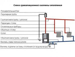 Гравитационная проточная система отопления