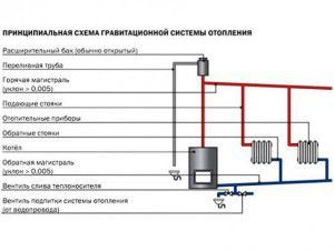 Схема установки открытого расширительного бака