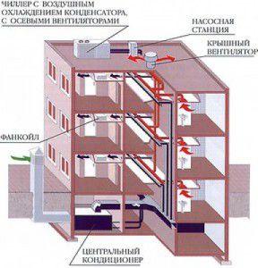 расположение центрального кондиционера